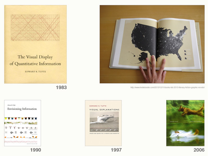 Edward Tufte: The Visual Display of Quantitative Information